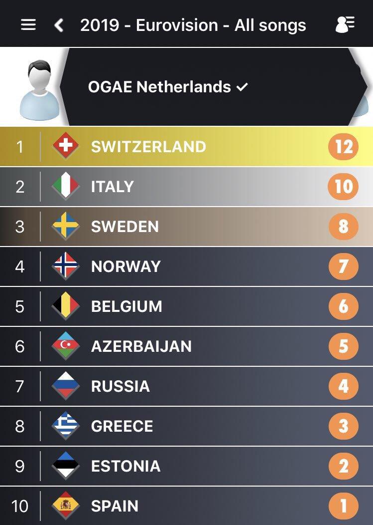 RT @EuroScoreboard: 🗳🇳🇱OGAE Netherlands has voted too! So, «Taste» or «No taste»? 😂 #eurovision #ogaepoll2019...