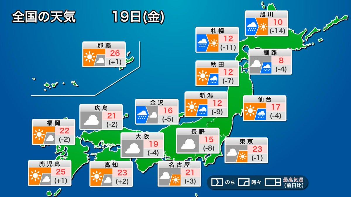 test ツイッターメディア - 【今日の天気】 今日19日(金)は日本列島を前線が通過。北日本や日本海側は一時的な強い雨や落雷、突風に注意が必要です。東京など関東から西の各地もにわか雨の心配。 北日本は前線通過後に気温が低下。暖かかった昨日と比べると、15℃以上低くなるところもあります。 https://t.co/pTZxLK5U9j https://t.co/2WQ8u2j6d6