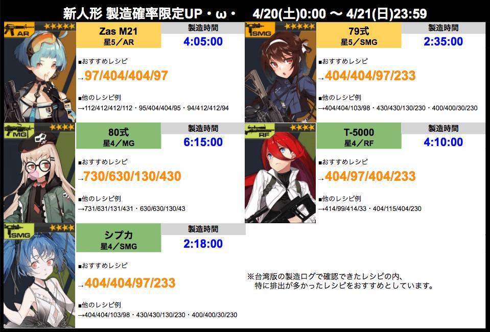 test ツイッターメディア - メンテ明けに向けて新キャラのおすすめレシピ・製造時間をまとめました!  画像では台湾版のレシピをまとめていますが、公式の推奨レシピで回すのもいいと思います!  また、製造確率UPは明日(土曜)の0時からなので、注意しましょう・ω・  https://t.co/x36MMpaUrc  #ドルフロ #ドールズフロントライン https://t.co/BzA3XUtQra