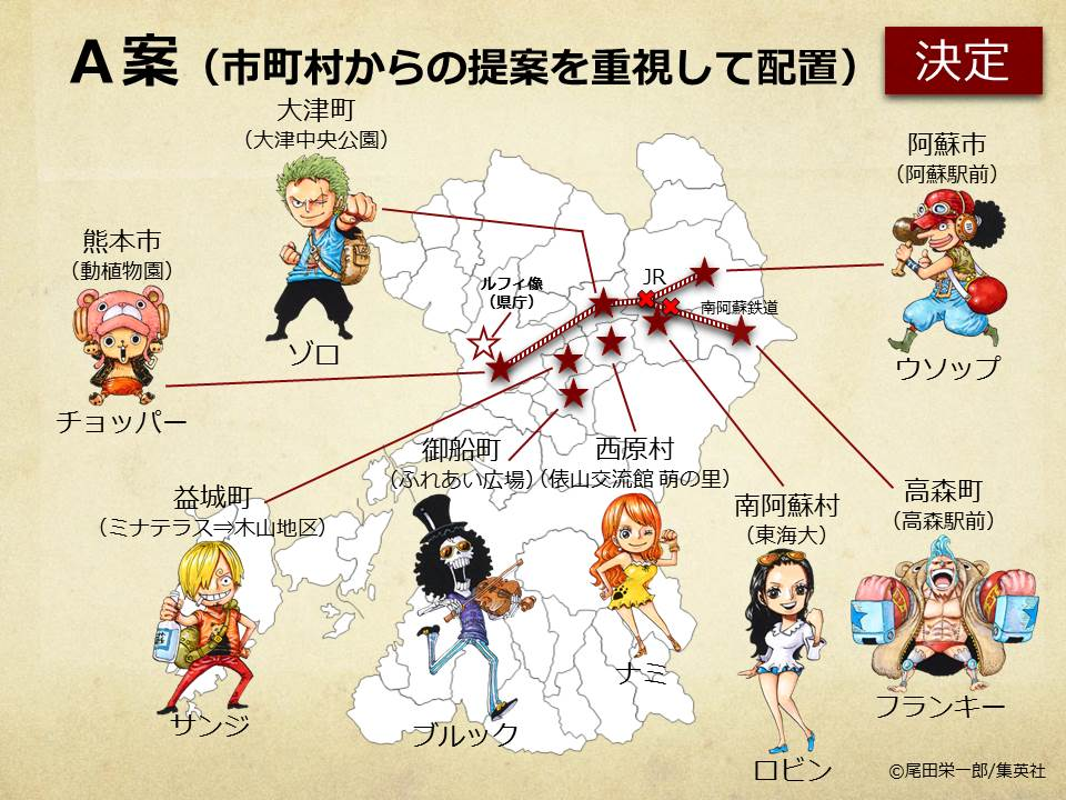 test ツイッターメディア - 熊本県では、本県出身の漫画家・尾田栄一郎氏が描く『ONE PIECE』と連携した復興プロジェクトを進めています。この度、「麦わらの一味」仲間の像の設置に関して、株式会社集英社と覚書を締結しました。今年度は、サンジ、チョッパー、ウソップ、ブルックの4体を設置予定です。https://t.co/oZTSGwNTNU https://t.co/ygEMe66uHG