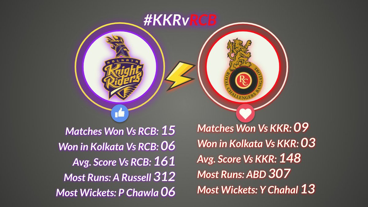 test Twitter Media - #KKRvRCB, #Fans want #Kohli to Roar but #KKR to WIN at #Eden.  Who will WIN today #KKR or #RCB? To Play & WIN Gift Cards from Top Brands Click https://t.co/AOMc31b4Zm  #IPLStats #IPLT20 #IPL12 #IPL2019 https://t.co/HArWRRE91I