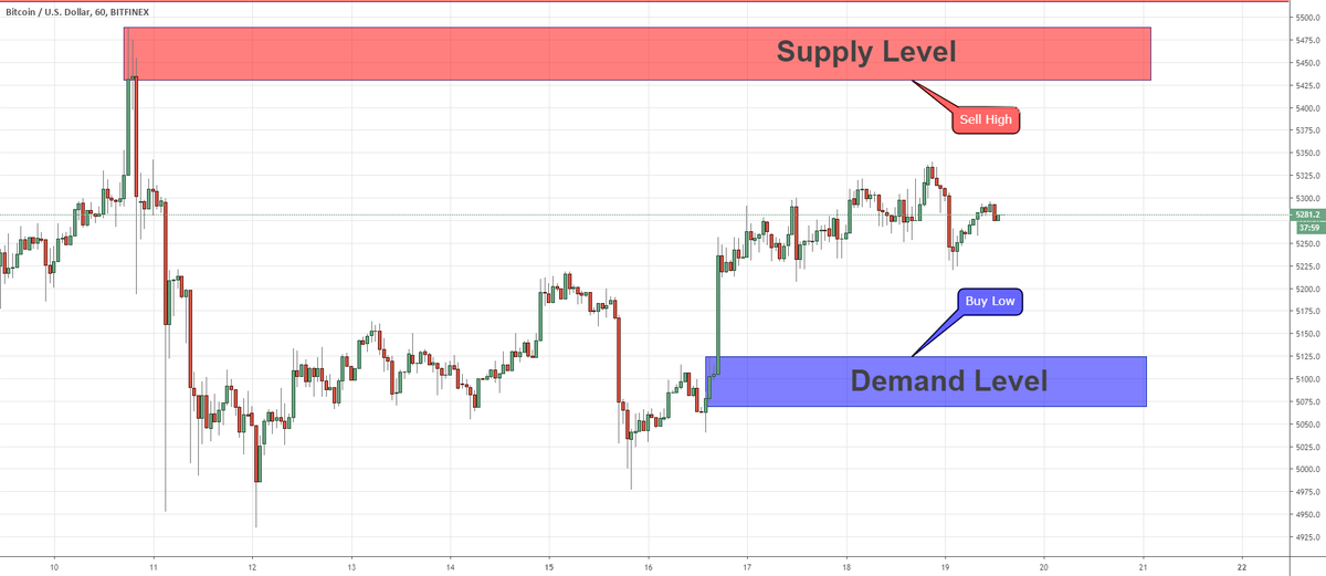 Key Levels For Short Terms Positions On BTCUSD 17/04/2019 for BITFINEX:BTCUSD by the5erstrading — TradingView