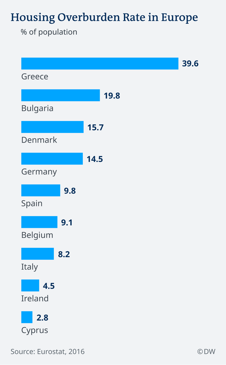 First-time buyers crowded out of booming German housing market | Business| Economy and finance news from a German perspective | DW | 19.04.2019