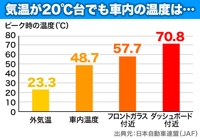 test ツイッターメディア - 【行楽シーズン】春も熱中症の危険、晴天時の車内温度は約50度まで上昇 https://t.co/Ukxm3yOWVR  外気温が23度ほどでも、閉め切った車内の温度はぐんぐん上昇。ダッシュボード付近は約70度に達するという。 https://t.co/aKm7wYjLxY