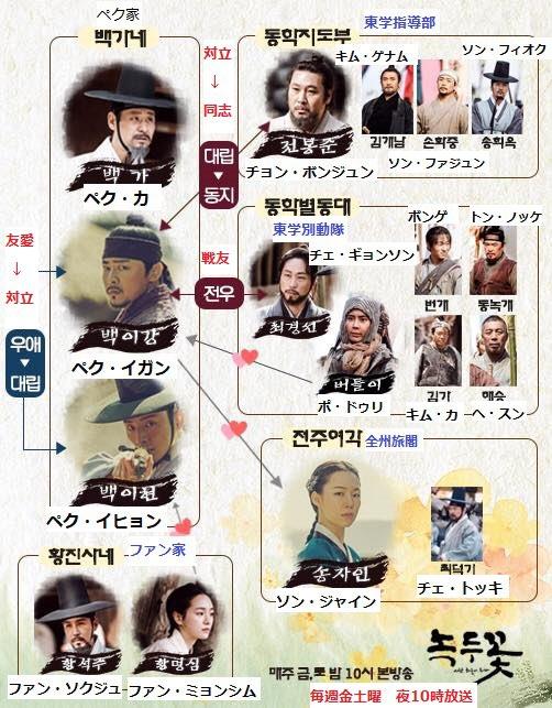 『緑豆の花』人物関係図 日本語字幕付けてみました。 #チョ・ジョンソク #チョジョンソク #조정석 #chojungseok...