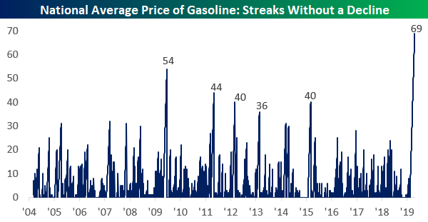 The national average price of a gallon of gas hasn't declined in a record 69 days. https://t.co/N3Fr341Ta0