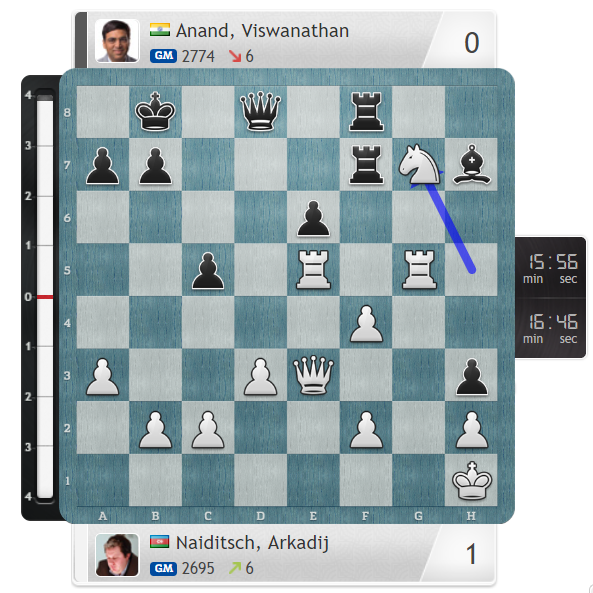 test Twitter Media - Arkadij Naiditsch beats co-leader Vishy Anand! https://t.co/NMeWa5gcht #c24live #GRENKEChess https://t.co/t2rH9xzVOk