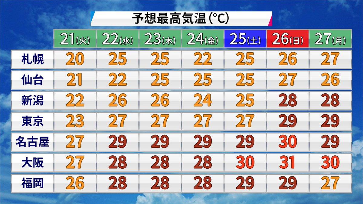 ワイ山梨県民高みの見物 エアコン 夏エアプ グッバイ関西 北海道もう真夏日に関連した画像-02
