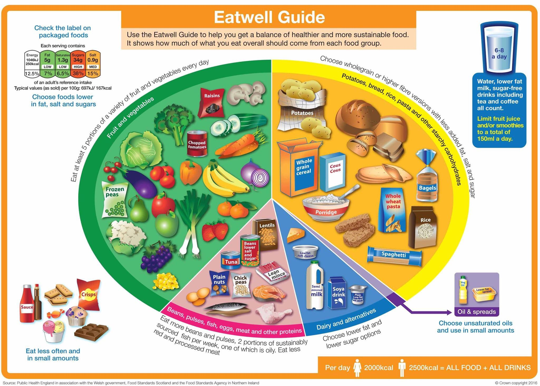 @simondankel @gfj1979 @KevinH_PhD Would it be a sensible step to immediately remove ultra-processed food products from eatwell guides of all sorts endorsed by governments, eg. EatWell Guide in the UK?  Or is there any nutritional reason to push them to the public? https://t.co/6TiNekkItF
