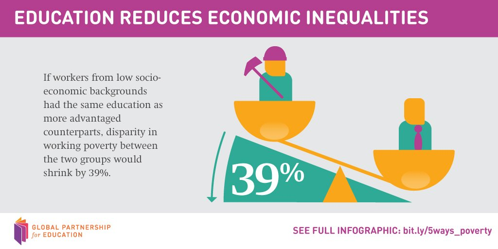 Education can reduce the disparity in working poverty between workers from low socio-economic and more advantaged counterparts by 39%. https://t.co/4cWDCbPzJx