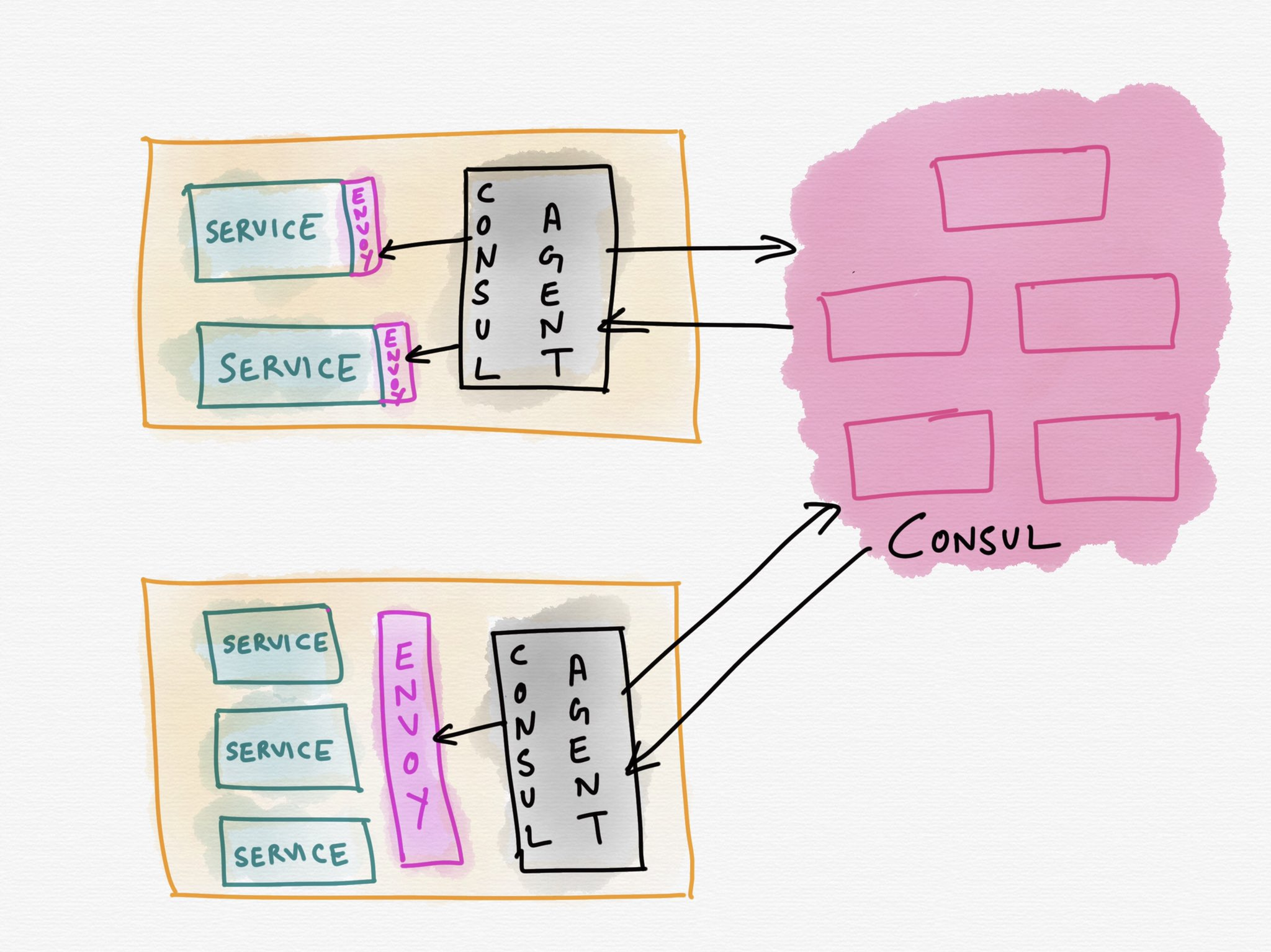 Rough sketch of Consul Service Mesh vs istio  1) istio looks much more complicated. Maybe in reality it isn't, but you wouldn't know just looking 2) the fewer the number of binaries to operate, the easier the operation story 3) self-explanatory naming of components really helps https://t.co/KHr0ZlrzKq