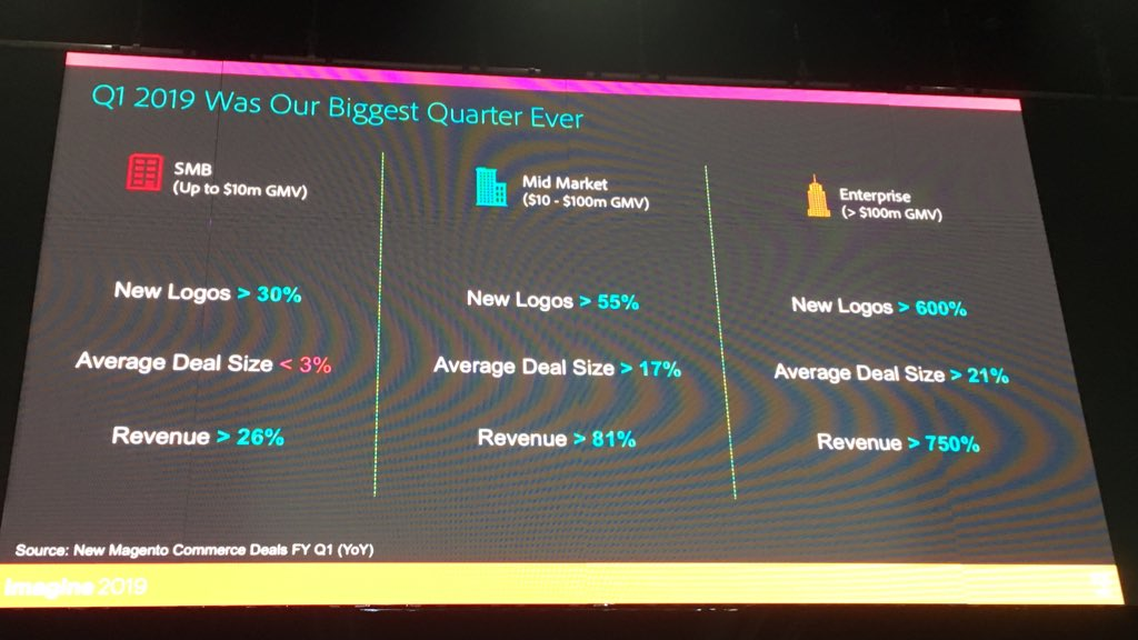 DCKAP: Good to see Q1 2019 is biggest quarter for @magento #MagentoImagine at partner summit https://t.co/XUric2Xf1o