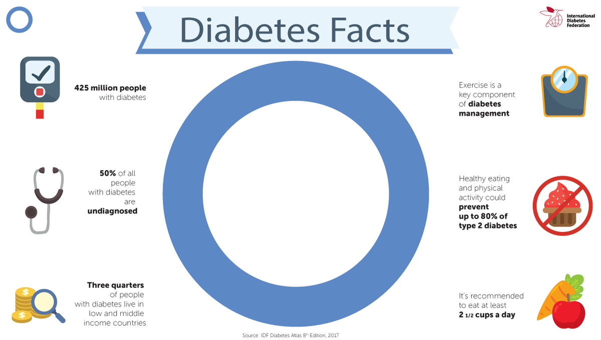 test Twitter Media - #DidYouKnow #diabetes is one of the most common chronic conditions, affecting 1 in 10 https://t.co/F2bL0TeW81