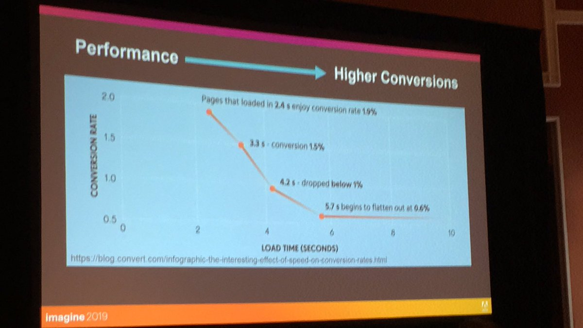 blackbooker: There is a direct correlation between load times and conversion rates. Who knew? #MagentoImagine @JamesZetlen https://t.co/Uh2MRKWzGC