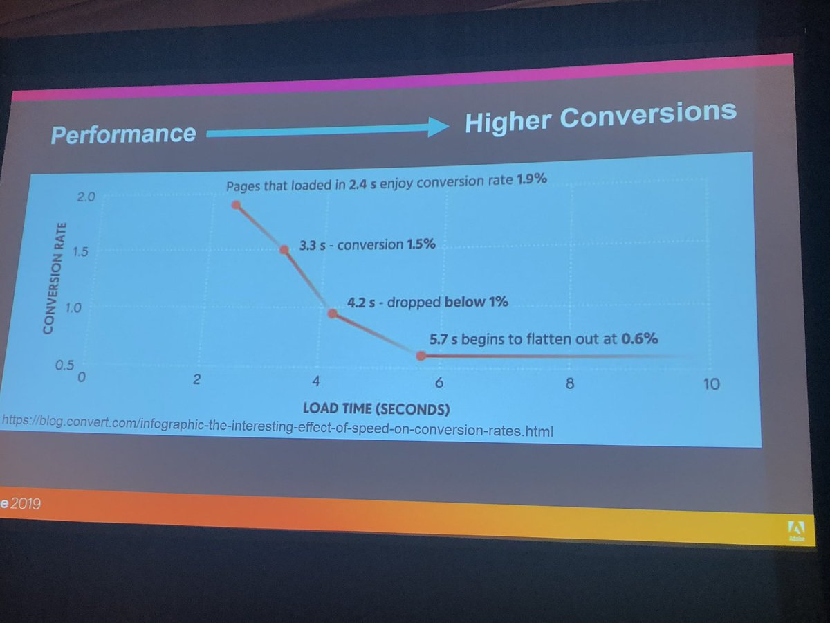 alexanderdamm: How Site Performance affects Conversion Rate #magento #MagentoImagine https://t.co/HS7FEAXQKW
