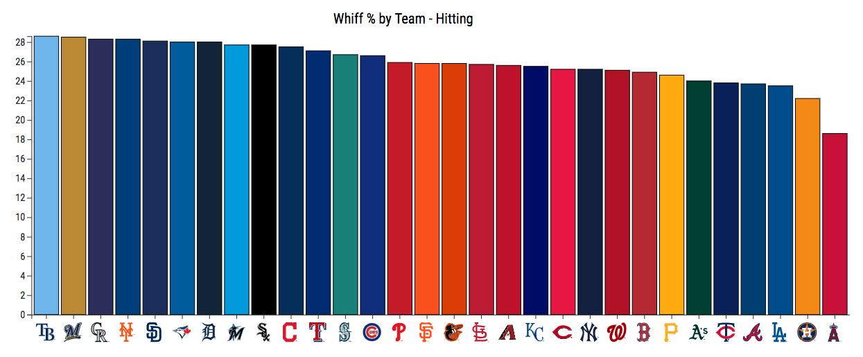@Buster_ESPN The #Angels swing & miss far less than any team too... https://t.co/PB4nZtrYuk