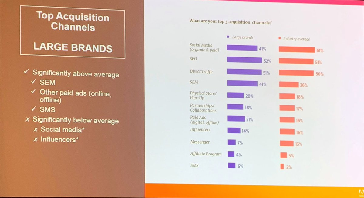 nexcess: The top acquisition channels for large brands and small brands. At #MagentoImagine https://t.co/ykIoNmcCRV