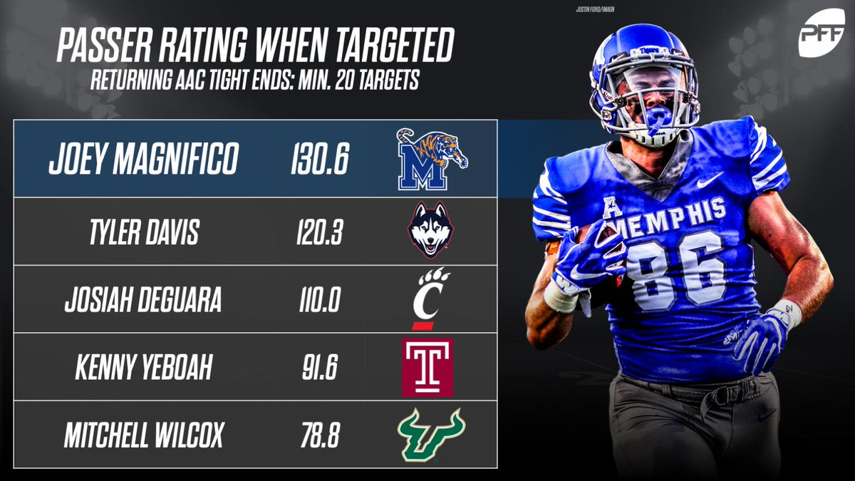RT @PFF_College: Joey Magnifico was one of the more reliable tight ends around last season. https://t.co/52ULGaSCoS