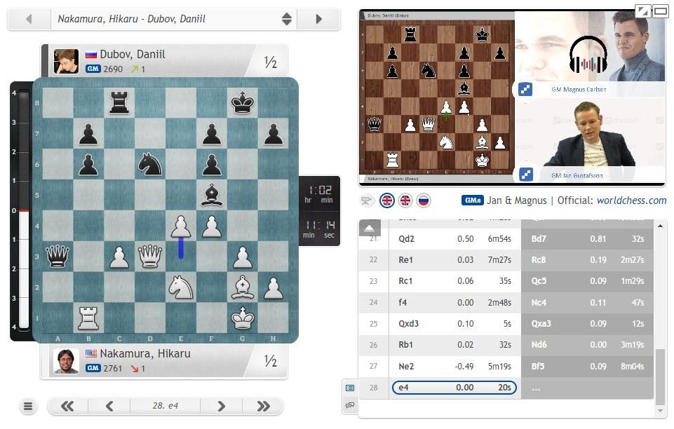 "test Twitter Media - Nakamura - Dubov ends in a draw, while Daniil still has over an hour on his clock: https://t.co/o0i3VYcRT0  ""It's a good result for Daniil but I thought he could dream of something more"" - Magnus  #GrandPrixFIDE #c24live https://t.co/SLDEkjezQW"