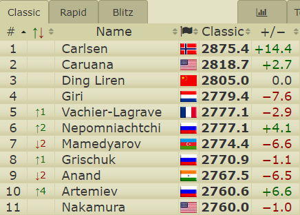 test Twitter Media - Nakamura's dramatic draw vs. Dubov sees 21-year-old Vladislav Artemiev enter the Top 10 for the first time! https://t.co/o0i3VYcRT0 #c24live #GrandPrixFIDE https://t.co/jCXUdJJaVM
