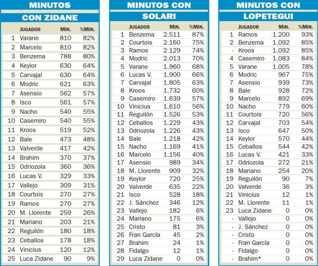 📊 L'évolution du temps de jeu des joueurs du Real Madrid sous les ordres de #Lopetegui, #Solari et #Zidane https://t.co/y4mSFhDslp