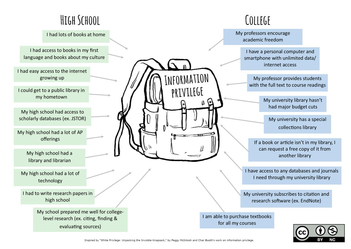 test Twitter Media - Thanks for the s/o @raypun101 @ACRL_IS in the social justice webinar! Such a critical topic. I made a slightly tweaked info privilege backpack graphic. Both graphics are cc by nc for anyone to reuse, remix, share. Full lessons here: https://t.co/SnXDZKLCli #critlib #infoprivilege https://t.co/36l4MYzz7O