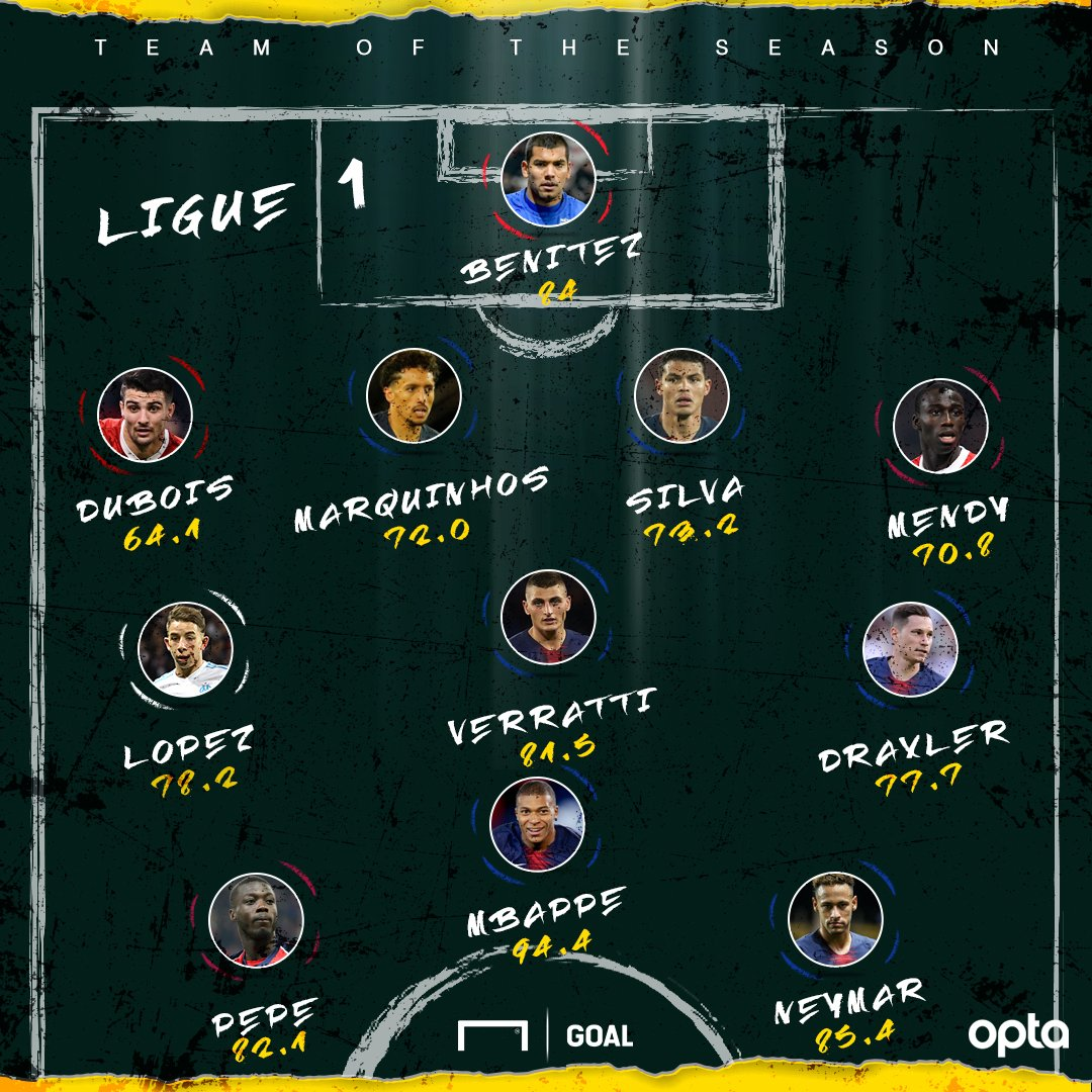 test Twitter Media - Mbappe 🔥 Pepe ⚡️ And Neymar 💪  The Ligue 1 Performance Index Team of the Season 🇫🇷  👉 https://t.co/bBQpt2TX8N https://t.co/9gHzd7C9Lr