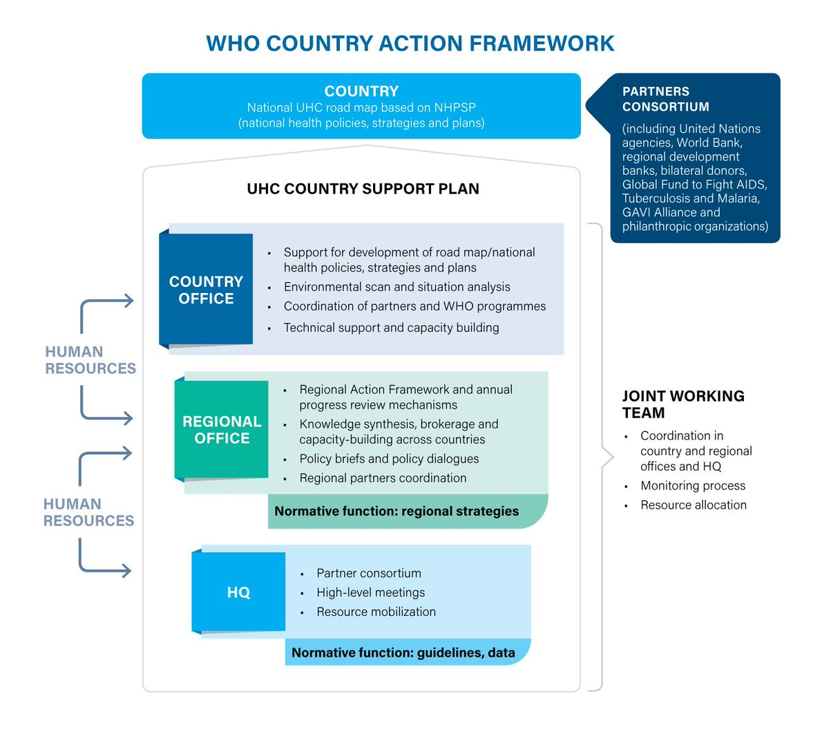 test Twitter Media - #GPW13: Supporting countries to lead on #UHC, using a leveraged approach and in partnership with them... @WHO #WHA72 https://t.co/x1kjcilk5K