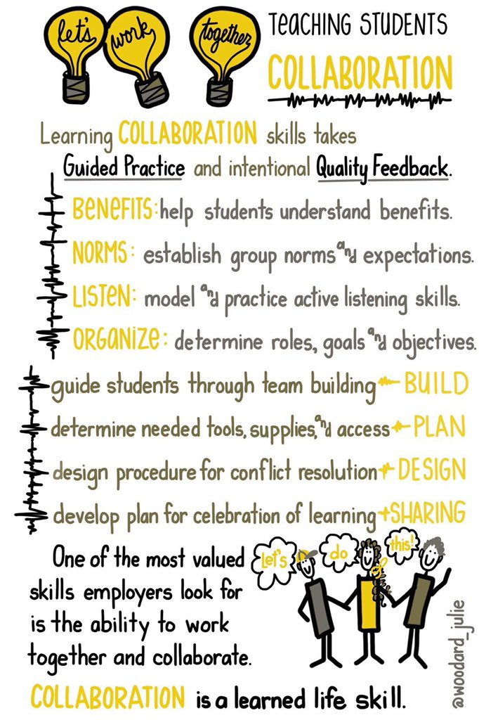 #Collaboration is a skill that often doesn't come easily to students -- that's why they hate group projects. There's where teachers come in #sketchnote via @woodard_julie #edchat #pblchat https://t.co/olAaAHGd8P