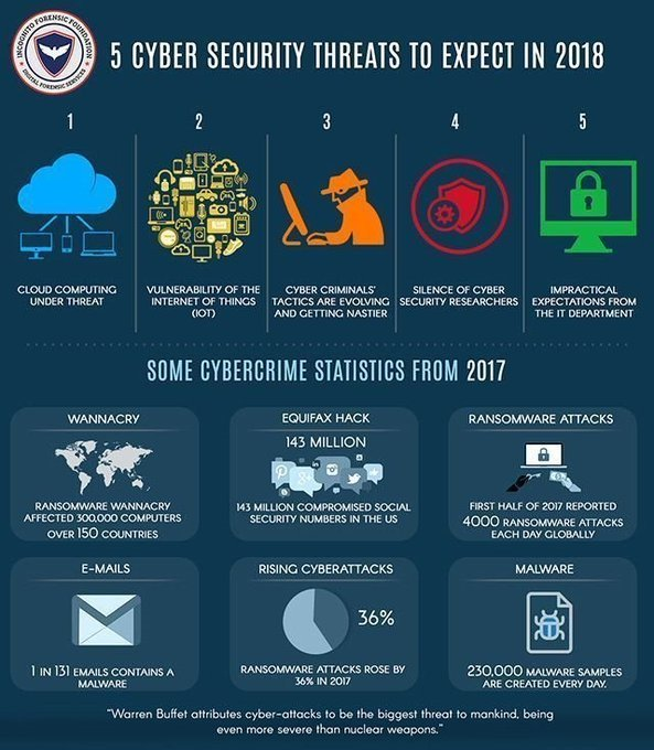 "test Twitter Media - ""5 #CyberSecurity To Expects in 2018"" Via @jblefevre60 #Infographic #Cloud #IoT #Infosec #Vulnerability #CyberCrime #Security CC @mikequindazzi #AI #IoT #BigData #infographics mt: @Fisher85M #artificialintelligence #iot #infographic @MikeQuindazzi #ai #ml #dl #iot #infographics M https://t.co/p9l78E44Af"