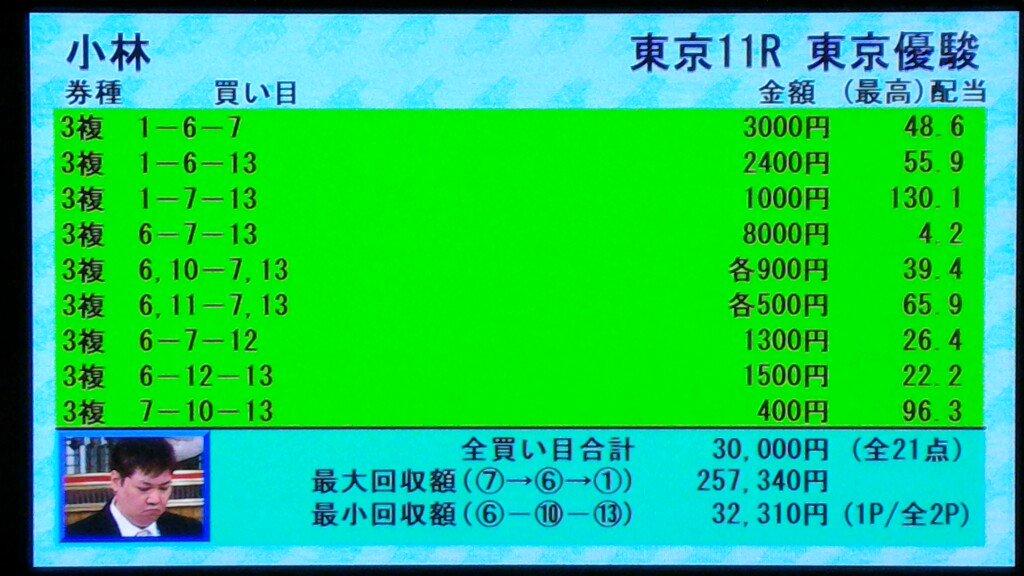 test ツイッターメディア - 相変わらず競馬予想TVの小林さんは凄いねえ。1-7ー13。3連複1000円。お見事的中! https://t.co/1AkdJWGdJW