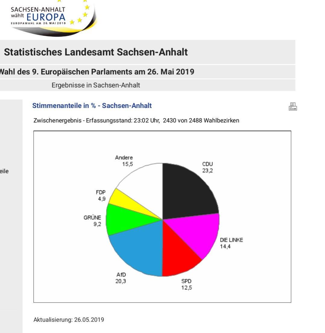 RT @flueke: Einfach mal angucken. #Europawahl2019 #SachsenAnhalt #Sachsen #Brandenburg #MecklenburgVorpommern https://t.co/SdFOdSFOTz