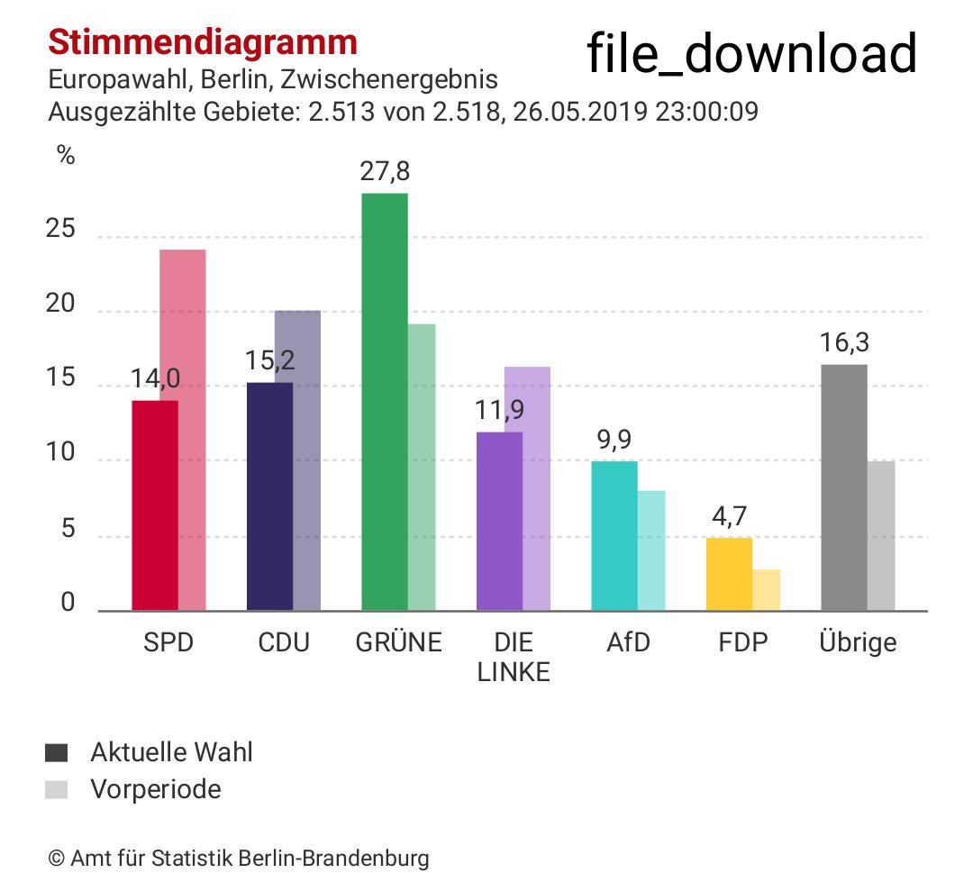 RT @flueke: #Europawahl2019 #Thueringen #berlin https://t.co/dHePAiYdLo