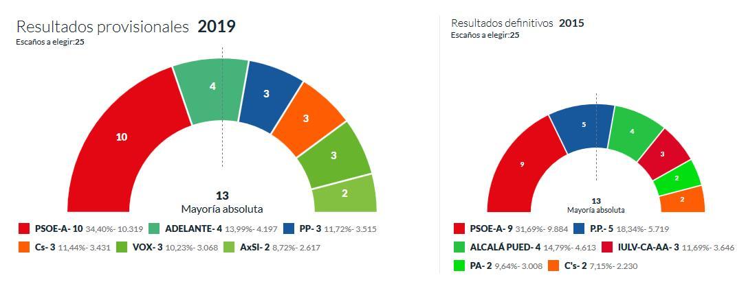 RT @blogalcala: 🗳️ Resultado de las #EleccionesMunicipales 2019 en #AlcaládeGuadaíra con el 98,85% escrutado. https://t.co/XaorSA8RC1
