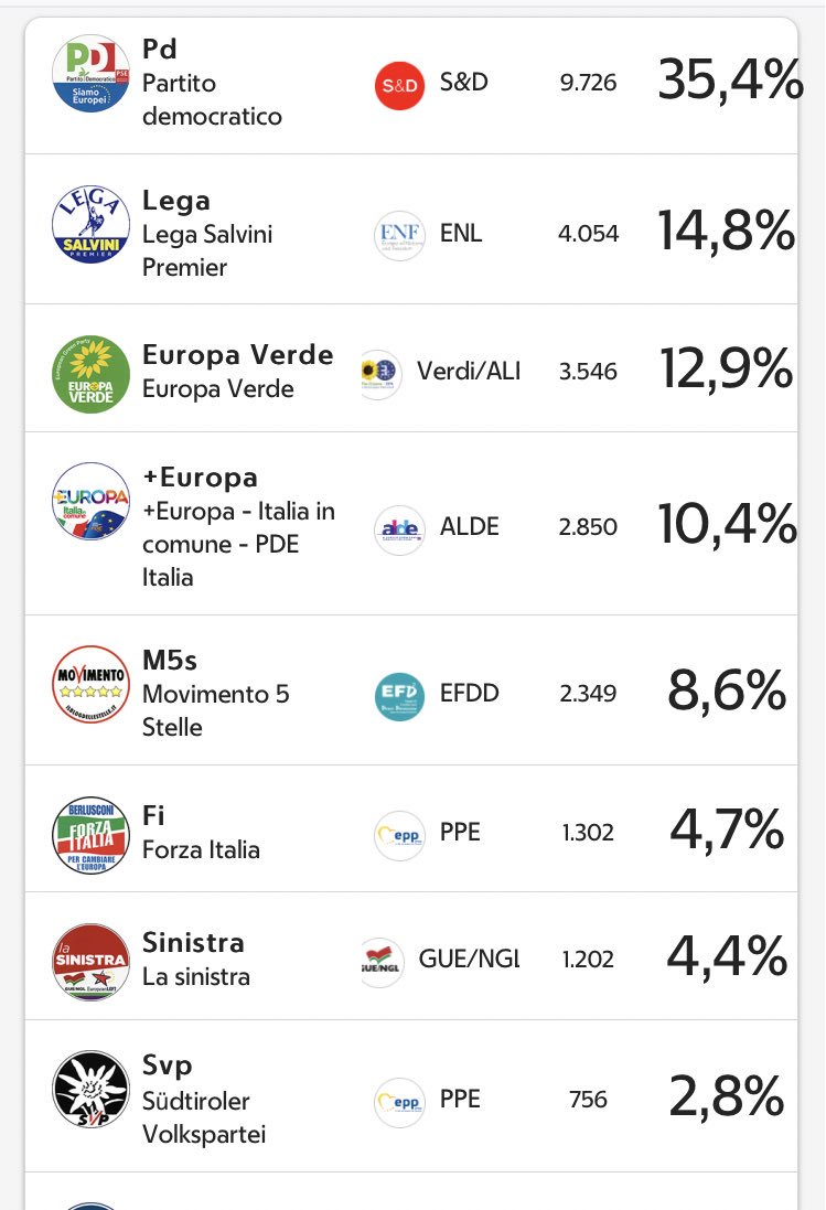 #elezioniUE