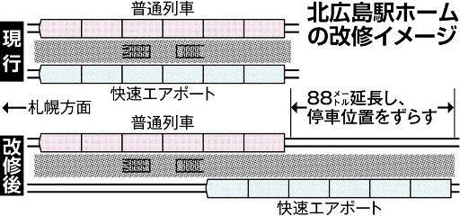 test ツイッターメディア - 北広島の新球場駅、年内に整備案 JR北海道、着工には慎重判断 https://t.co/fH9RPtikt9 https://t.co/nf4MBBcSND