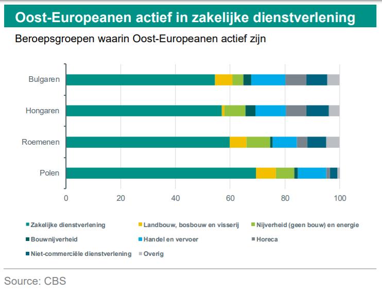 test Twitter Media - Nederlandse arbeidsmarkt merkt gevolgen economische groei in Oost-Europa. Terugkeer van arbeidsmigranten leidt vooral in landbouw, industrie, bouw en transport tot nijpend personeelstekort.  https://t.co/p5eQdsocYX https://t.co/gKHouPbPJ9