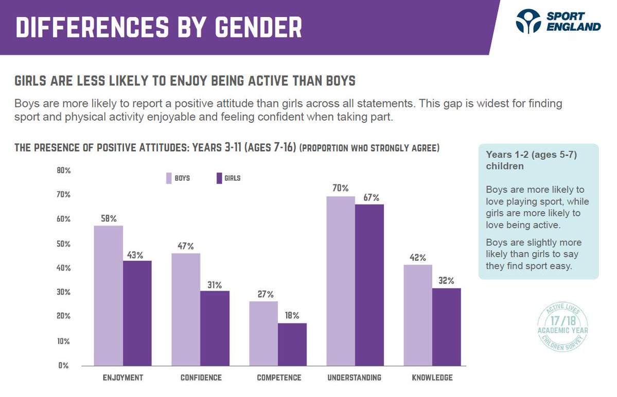 RT @Sport_England: Did you know girls are less likely than boys to enjoy being active, feel confident when taking part or understand why it's good for them?  It's one of several inequalities revealed in #ActiveLivesChildren that must be tackled ➡ https://t.co/b97gTRsmRh
