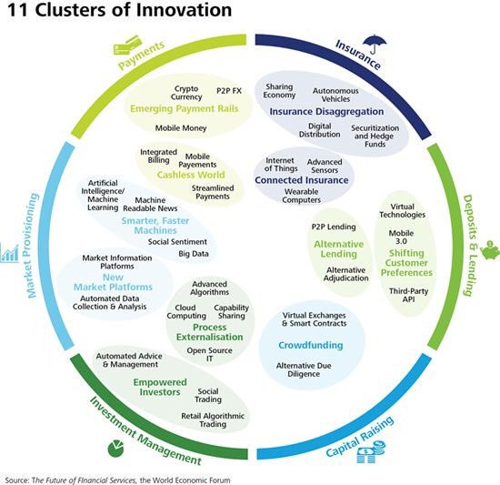 The 11 Clusters of #Innovation [#INFOGRAPHICS]  via @wef |   #ArtificialIntelligence #MachineLearning #Mobile #Cryptocurrency #AutonomousVehicles #InternetofThings #IoT #Wearables #BigData #Automated #Algorithm #Cybersecurity #CloudComputing  https://t.co/oJWnRl9N2T https://t.co/osfHBAbCMY