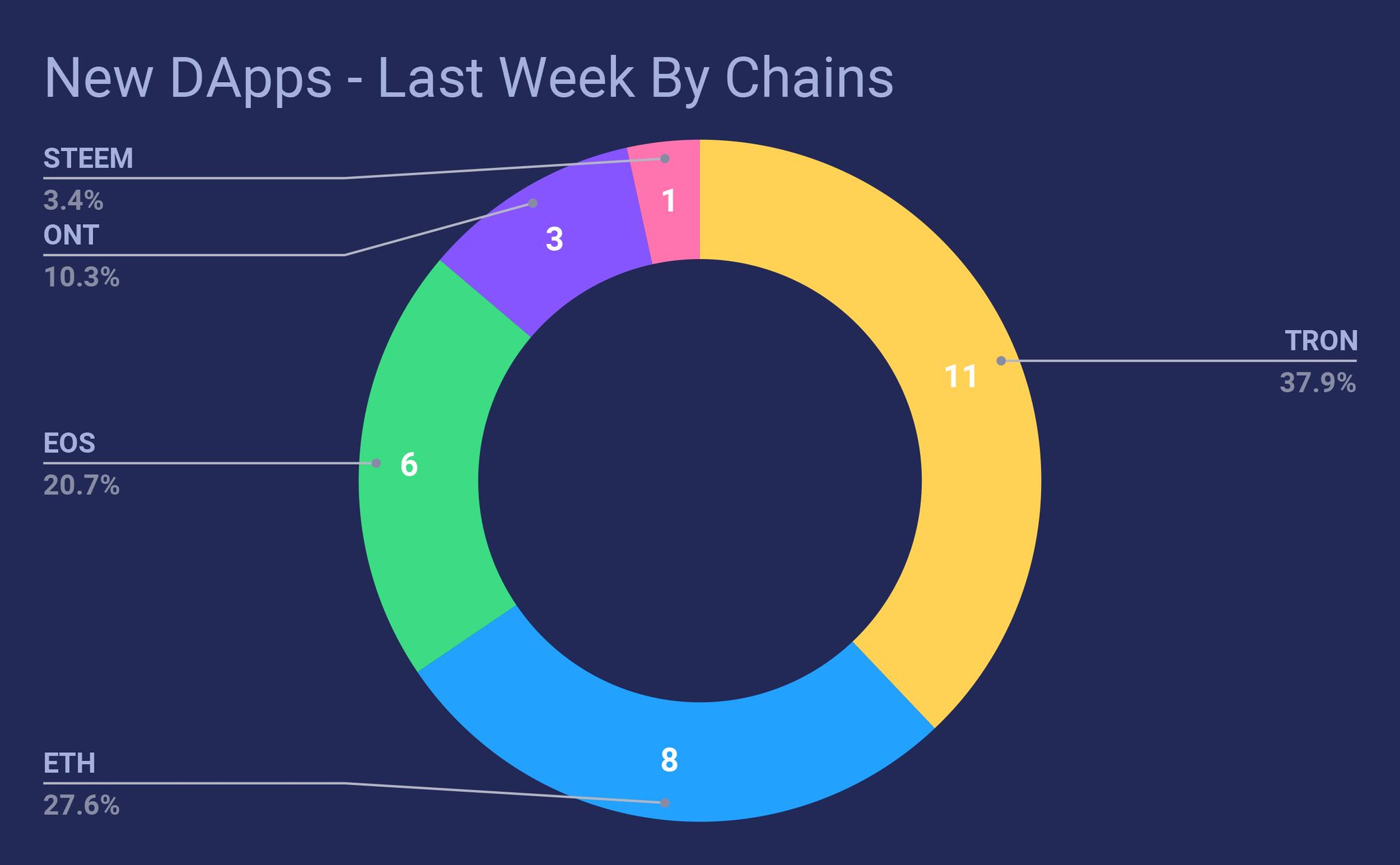 #DApp Performance In Last Week Part2  We added 29 new DApps on our site last week.  -By Chains: #TRON 11; #ETH 8; #EOS 6; #ONT 3; #STEEM 1  -By Category: #Casino 13; #Game 6; #Other 5; #HighRisk 4; #Social 1  #IAmDecentralized #Blockchain https://t.co/xxLkTeq9II