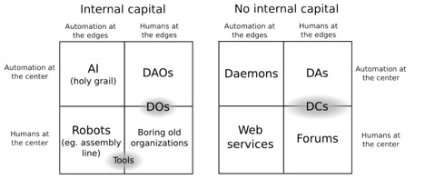 impressive, clear taxonomy of the types of economic arrangements and organizations that can be built on blockchains. https://t.co/cjkKEi6ONu
