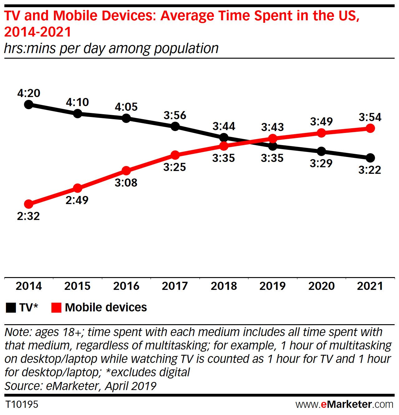 2019 is the crossover year — we now spend more time on mobile devices than watching TV. https://t.co/CaLCsT08Se