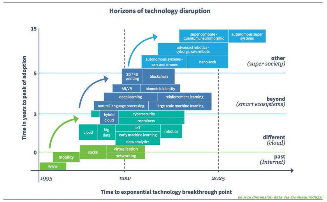 Dimensions Of #Technology Through Years. [#INFOGRAPHICS]  #Innovation #DigitalTransformation #Mobility #CyberSecurity #BigData #IoT #InternetOfThings #AI #ArtificialIntelligence #IIoT #IndustrialIoT  https://t.co/TB4Szp6EVH   Cc: @MikeQuindazzi@huguesrey@BourseetTrading https://t.co/PERqAsOvMJ