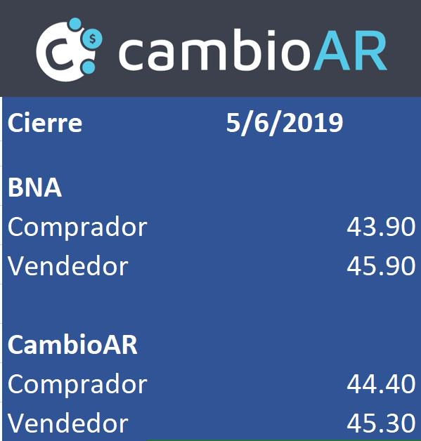 test Twitter Media - RT @cambioar: Cierre del dólar (5-6-2019)  Mañana seguimos operando al mejor precio.  https://t.co/xqmoQRmtK3 https://t.co/CHGwpPyHqv