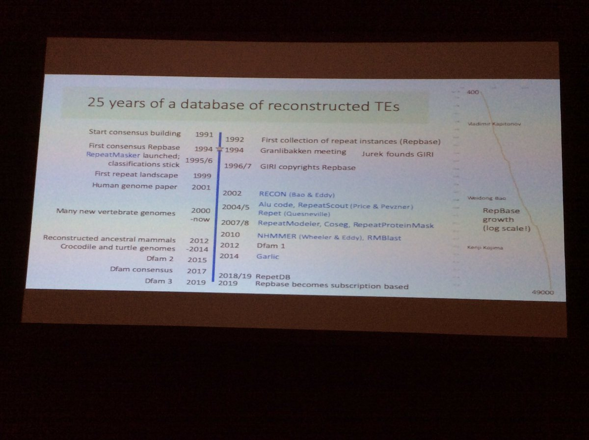 test Twitter Media - Arian Smit on 25 years of TE annotation, repbase has gone fom the original 400 sequences in the annex of his thesis to the 49.000 sequneces today #mobileDNA2019 https://t.co/ix3SHjE53E