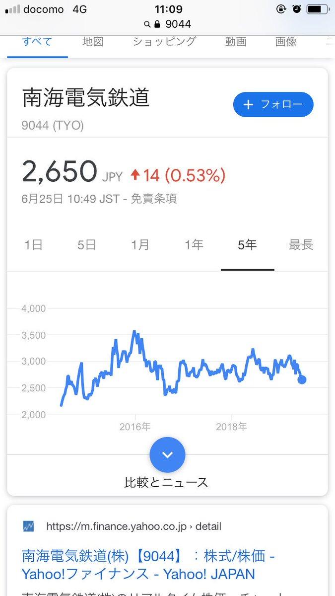 test ツイッターメディア - 南海電鉄の株価が安くなっています。2600ー3200円のボックス相場が数年続いているので、狙い目かもしれません。 https://t.co/7qDDk4pTPm