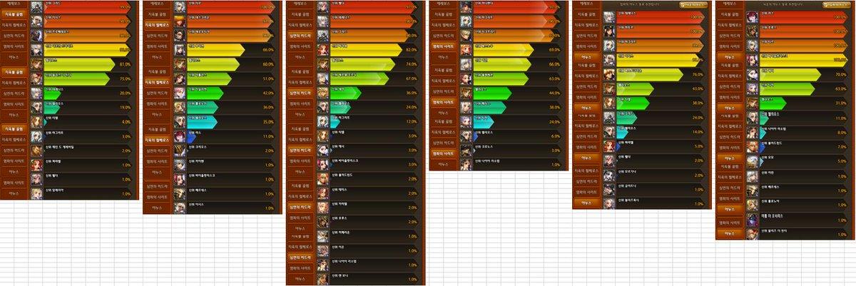 test ツイッターメディア - 2019/06/25時点の韓国版使用率 #ドラスラ #ドラゴンスラッシュ https://t.co/LQ6TVdTUA6