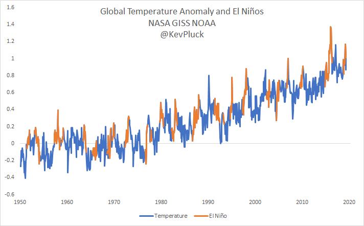 Global Temperature Anomaly and El Niños https://t.co/z2RPRli5Ah