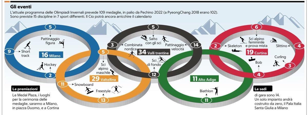 #OlimpiadiInvernali2026