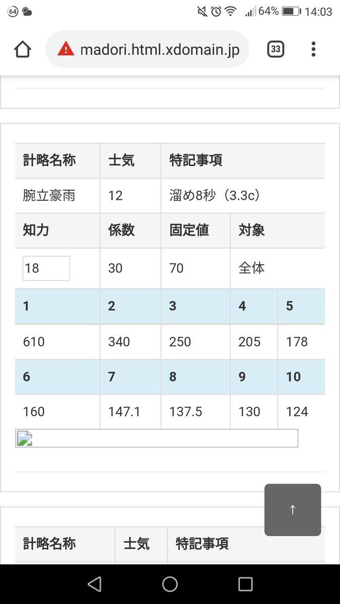 test ツイッターメディア - @seiryonobuu_15 どうせなら陳宮+征知の法でてっぺん取りましょうや(兵4の呂布だけは落とせん模様 https://t.co/iHaWIeyXOl